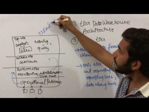 Data Warehouse & Mining 15 three/3 tier architecture of Data Warehouse
