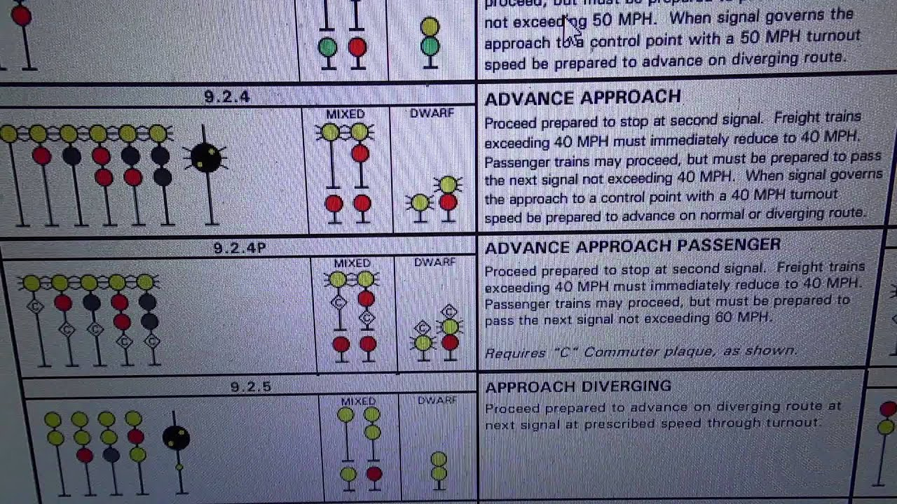 Railroad signal aspects part two: BNSF and UP