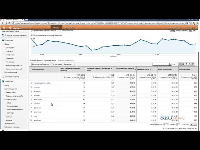 Пошаговый план анализа эффективности работы сайта в Google Analytics