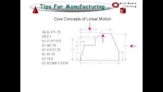TFM CNC GCode Programming Intoduction To Word Address