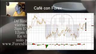 Forex con Café del 6 de Abril del 2017