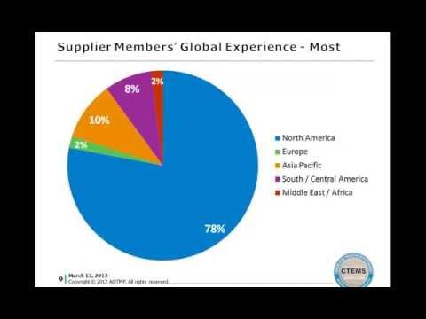 Telecom Management Adoption Trends