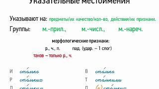Указательные местоимения (6 класс, видеоурок-презентация)