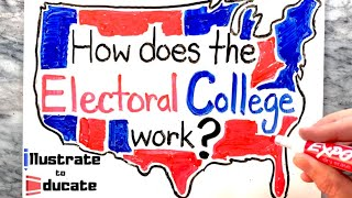 How does the Electoral College work? | Is the Electoral College a fair system?