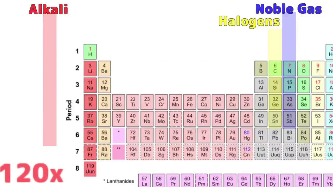 Periodic table 50 images periodic table images cn periodic table gallery periodic table images the periodic table song edited 15x 200x youtube the gamestrikefo Images