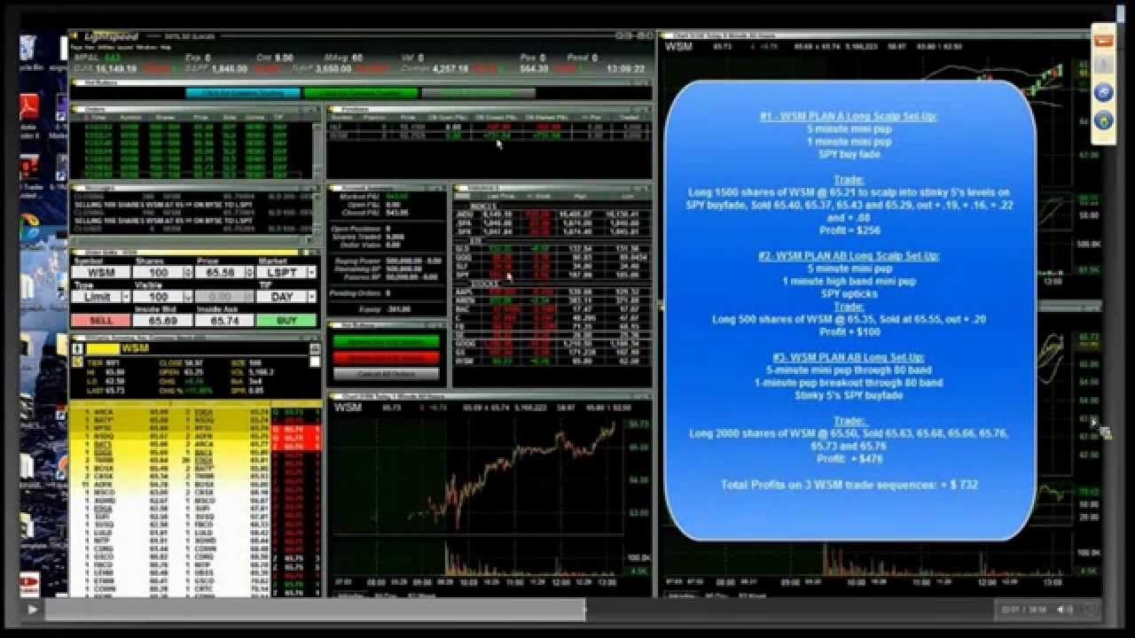 Day Trading Strategies Effective Scalping With Rifle