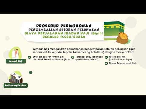Prosedur pengembalian setoran pelunasan Biaya perjalanan ibadah Haji (BPIH) Reguler 1442 H /2021 M