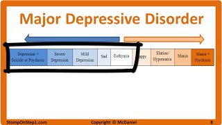 Mood Disorders: Major Depressive Disorder & Bipolar Type 1, Cyclothymia, Hypomania MDD
