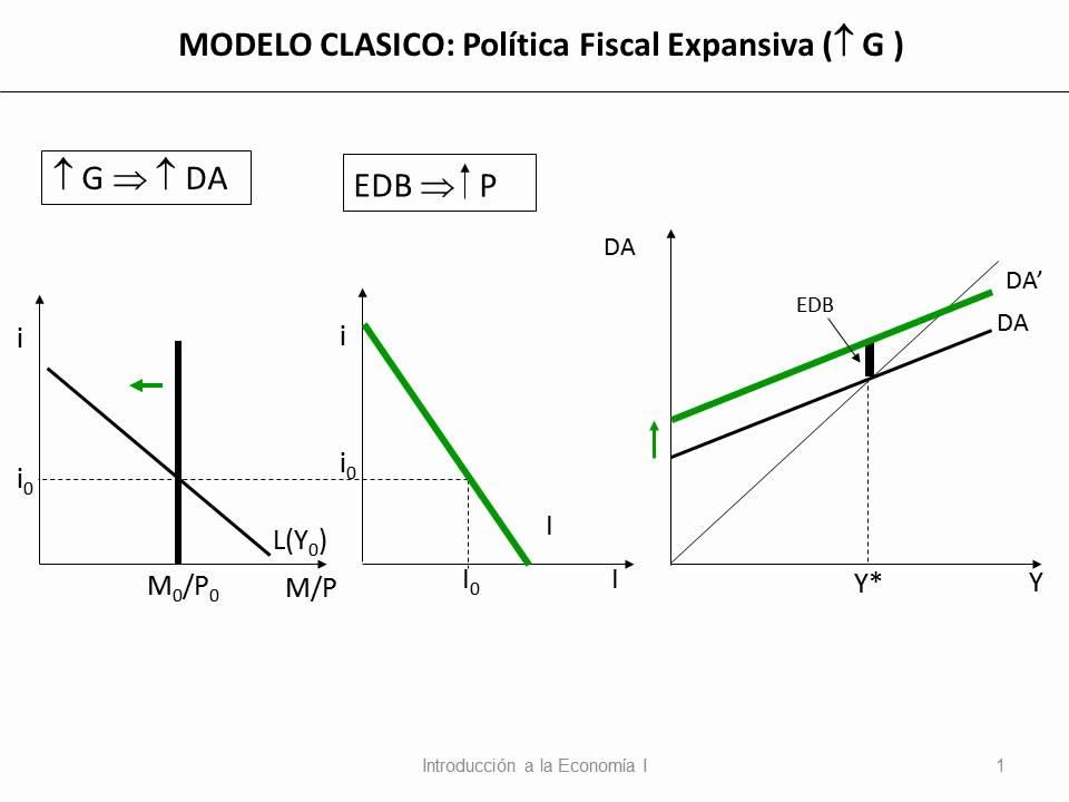13 modelo cl sico pol tica fiscal expansi n gasto youtube - Modelos de sofas clasicos ...