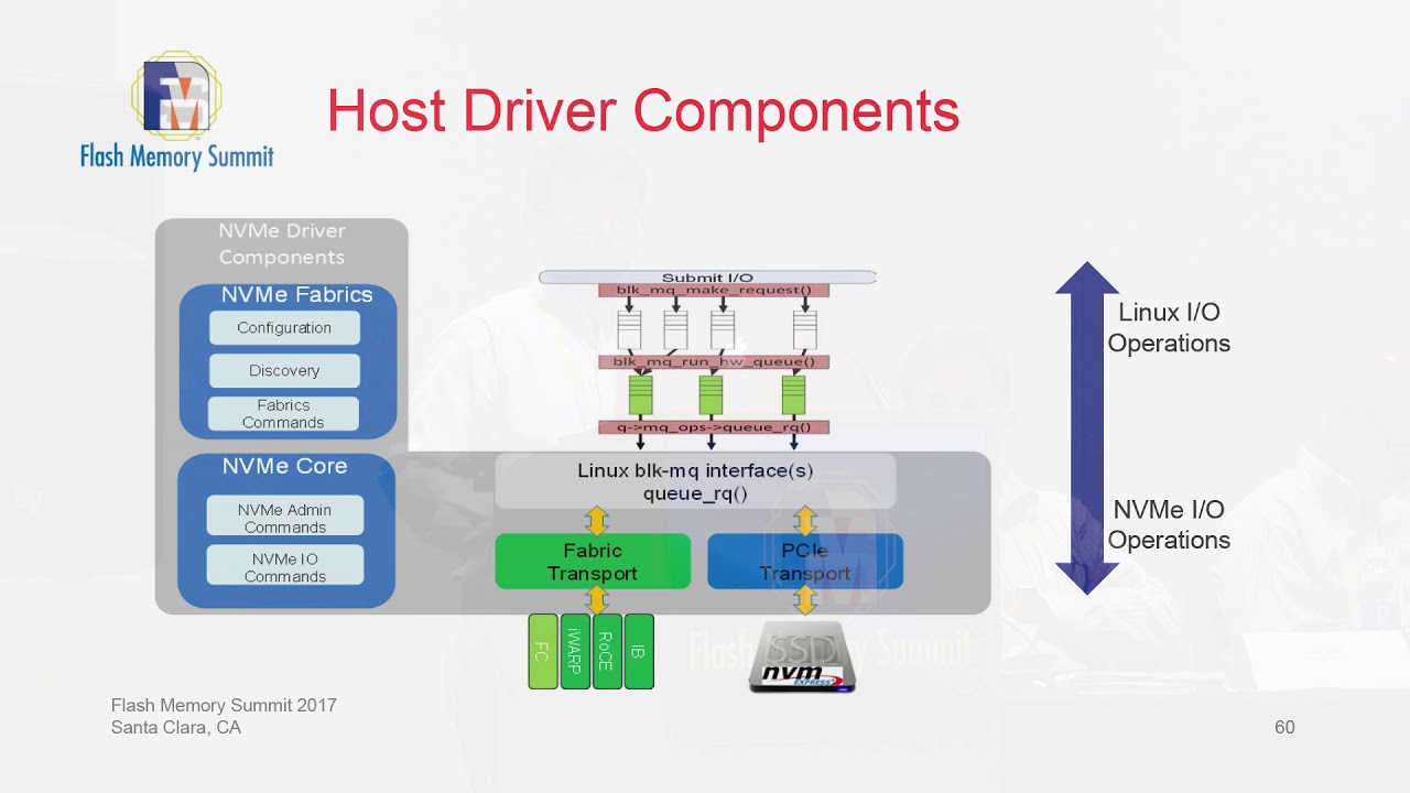 Parag Maharana - NVMe Core and Fabrics Linux Drivers Update