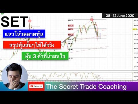 หุ้นที่น่าสนใจ - SET Index ประจำสัปดาห์ [ 08 - 12 June 2020 ]