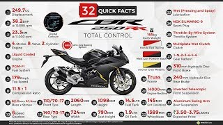 New Honda CBR250RR Review in 2018