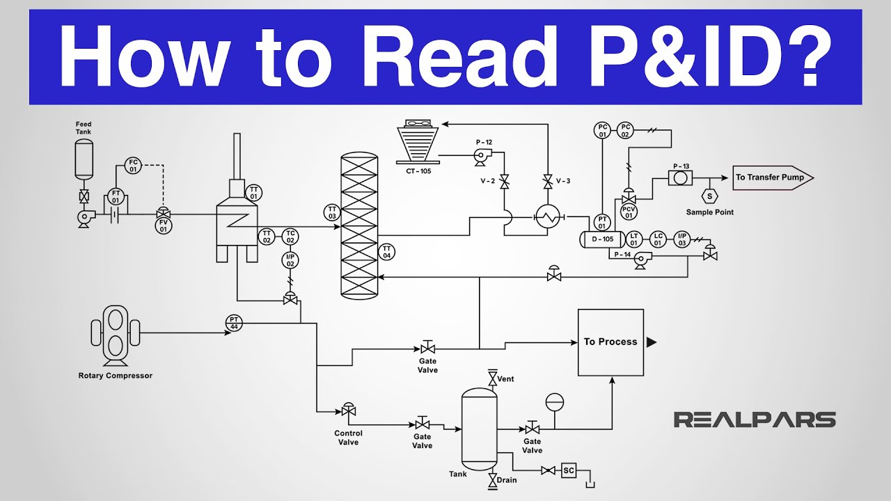 how to read a p&id? (piping & instrumentation diagram) - youtube  youtube