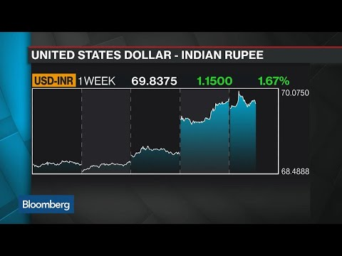 Rupee Hits Record Low As Turkish Lira Leeds EM Currency Sell-Off