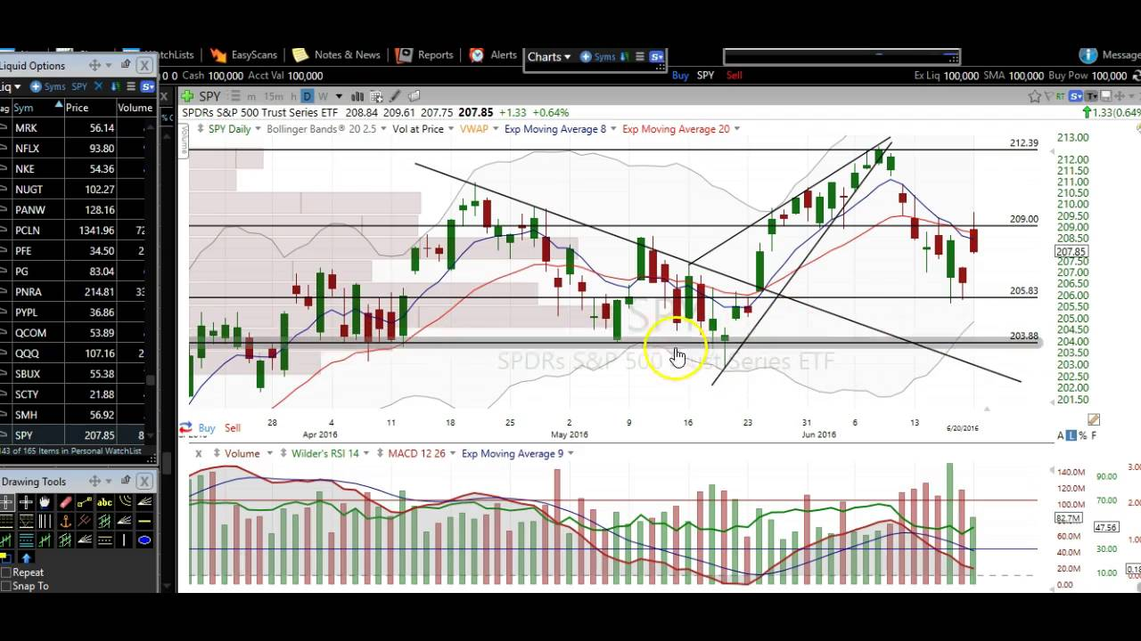 Stock Market Stock Chart Technical Analysis 6/20/16 $SPY $SPX $ES_F $SPXL  $SDS $SPXS $SPXU $UPRO