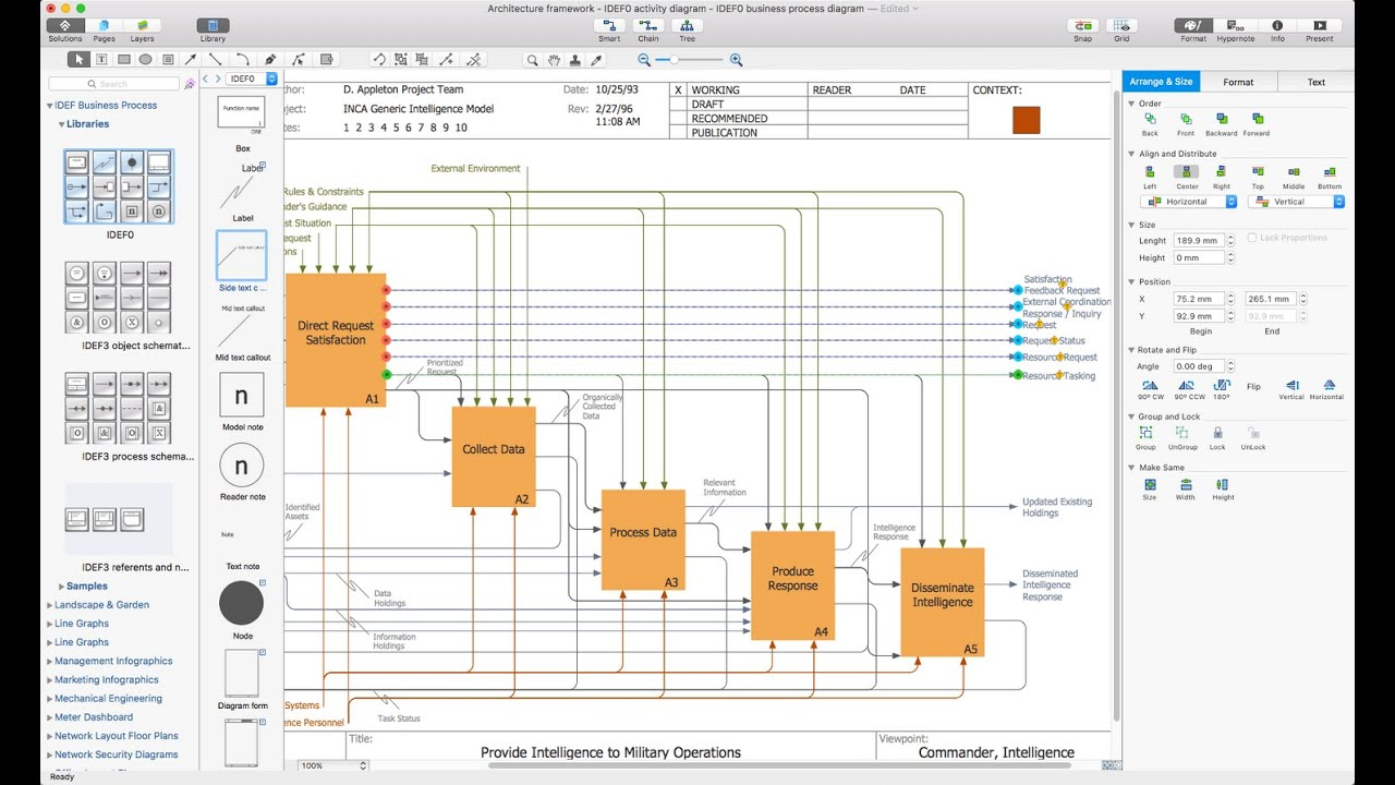 How To Draw A Business Process Diagram IDEF