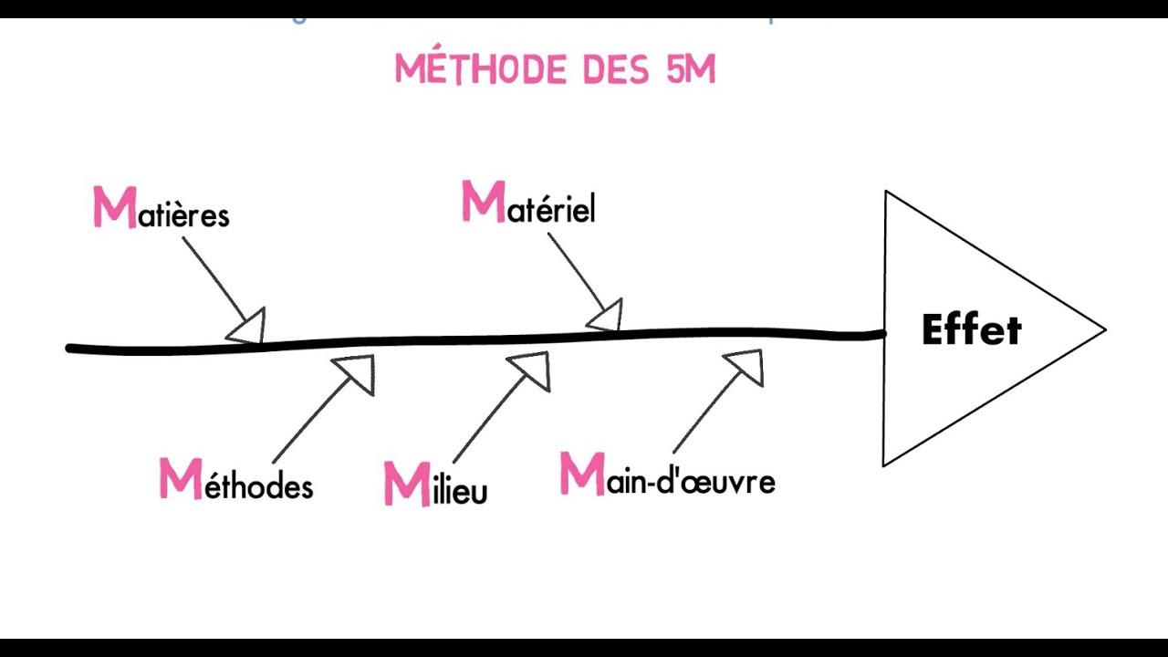 Les Cl U00e9s De La R U00e9ussite - Le Diagramme D U0026 39 Ishikawa