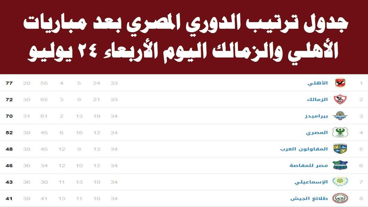 جدول ترتيب الدوري المصري بعد مباريات اليوم الاربعاء 24 - 7 - 2019