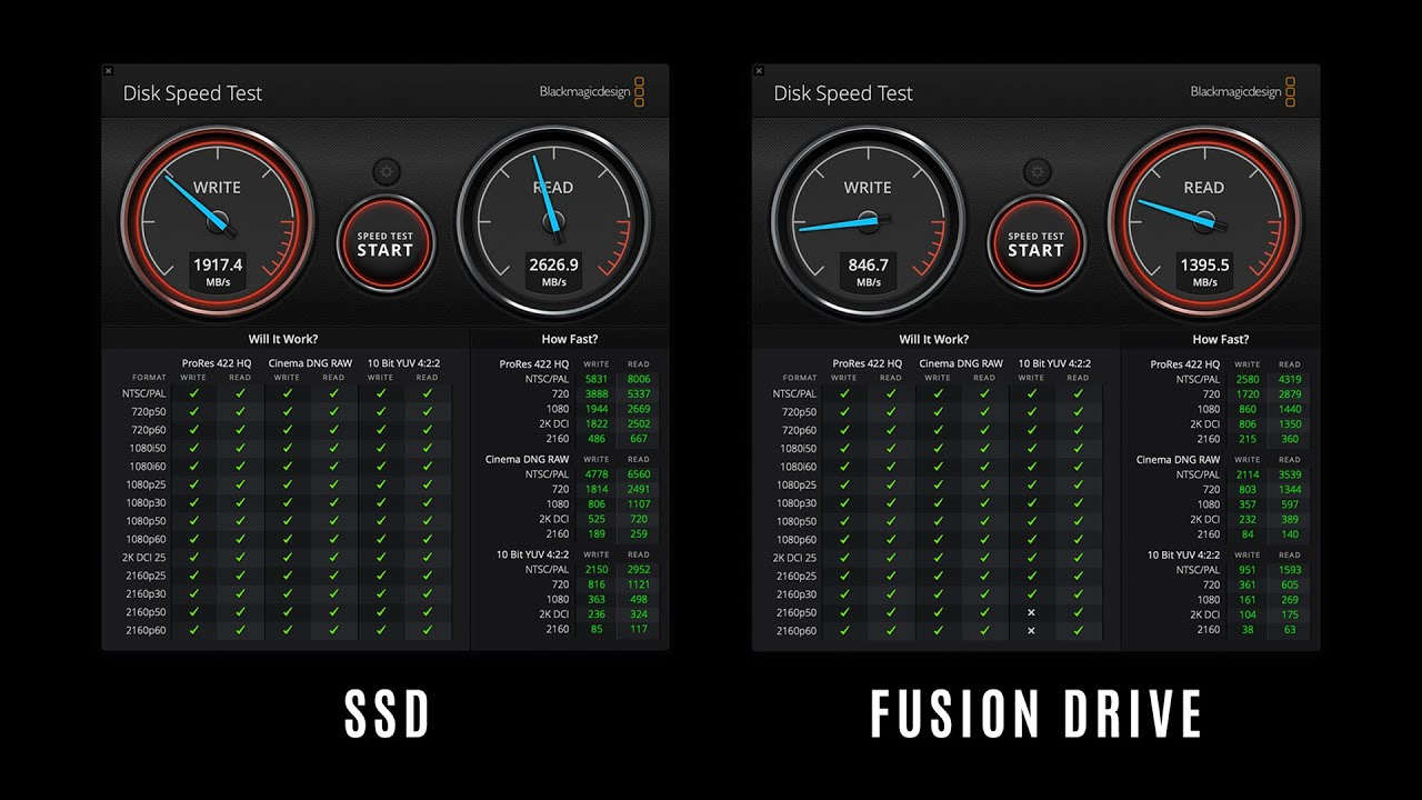 Ssd Vs Fusion Drive Speed Comparison Apple Imac 1tb Disk Speed Test Youtube