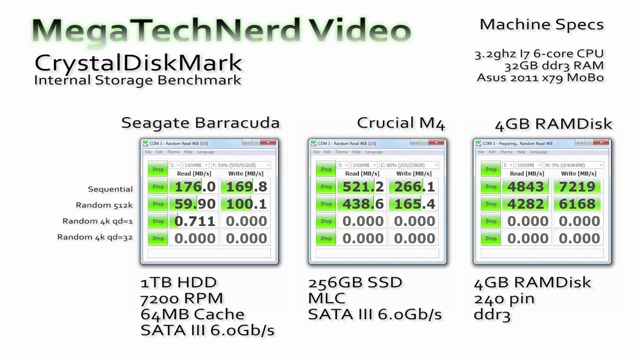 Hdd Vs Ssd Vs Ramdisk Crystaldiskmark Benchmark Youtube