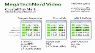HDD vs SSD vs RAMDisk CrystalDiskMark Benchmark.