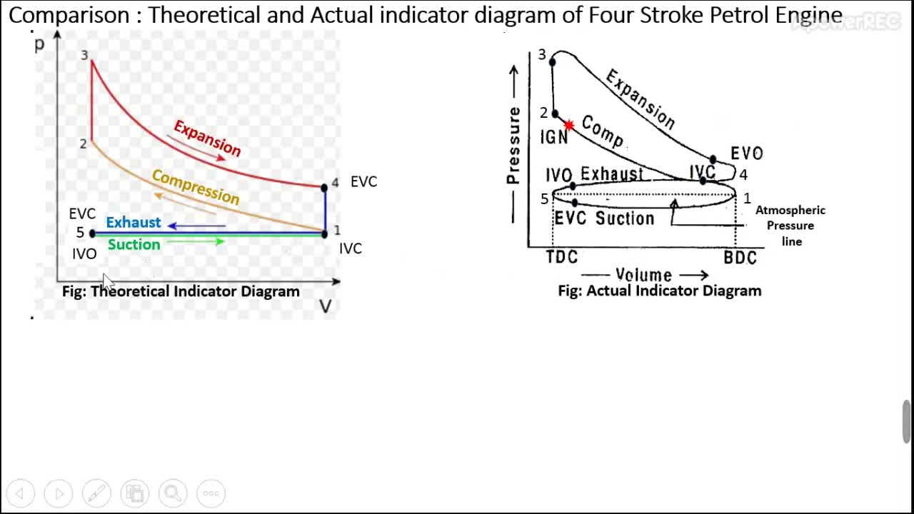 3rd year Diploma - Compare Theoretical & Actual indicator diagram - Four  Stroke Engine (Hindi video) - YouTubeYouTube