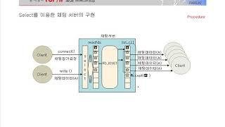 [열혈강의] TCP/IP 소켓 프로그래밍 - #38 1…