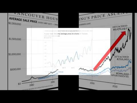 Canadian Housing & Debt Bubble Warning Signs!