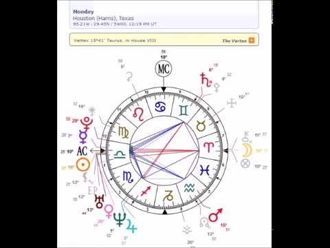 Older Soul Mate Comes To Teach Love Twin Flames Natal Chart Youtube