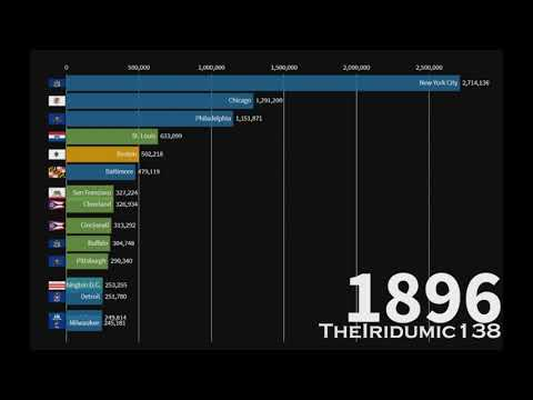 Top 15 U.S. City Population Rankings Overtime (1790-2018)