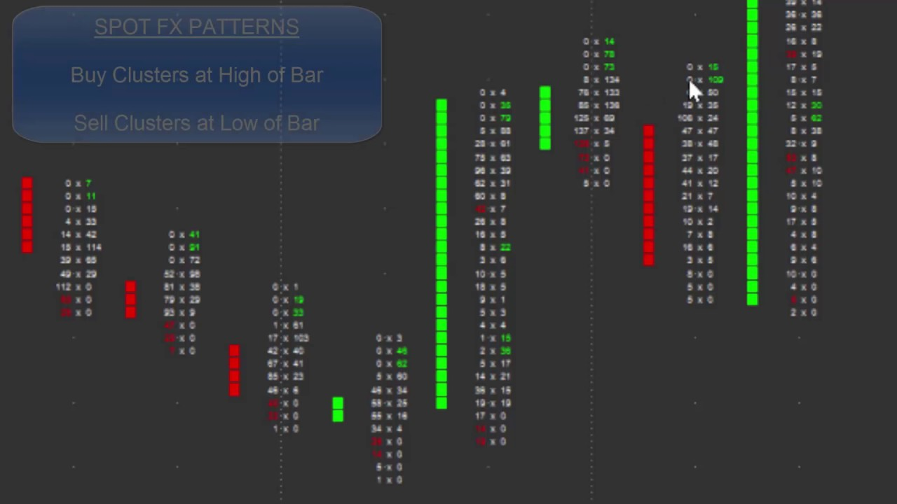 Fx Trade Setup Buy Sell Cluster Exhaustion Youtube