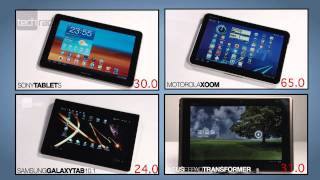 Android Tablet Group Test