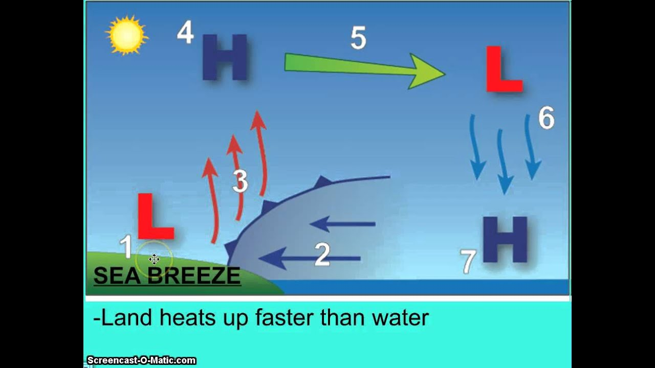 Global Winds And Jet Streams Youtube