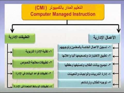 كتاب استخدام الحاسب الآلي في التعليم