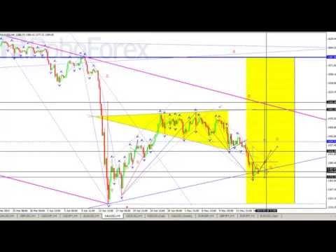 Технический анализ валютных пар рынка Форекс на 1705