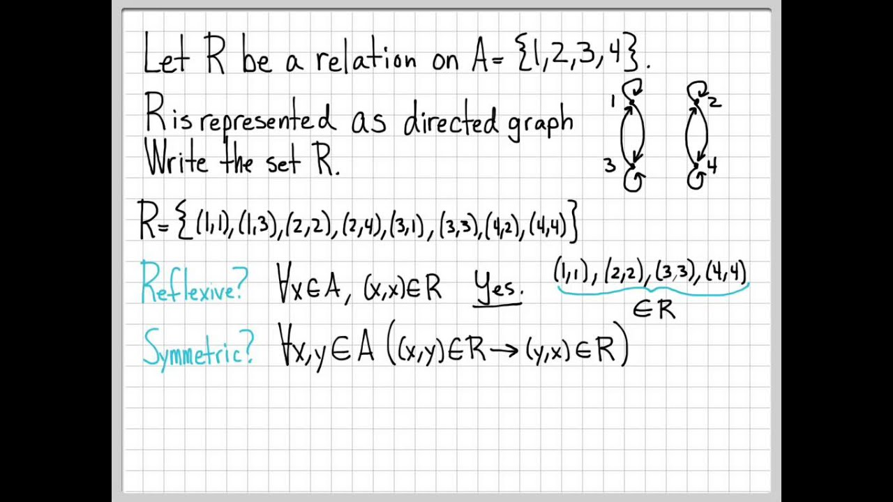 Proof And Problem Solving Relations Example 05 Youtube