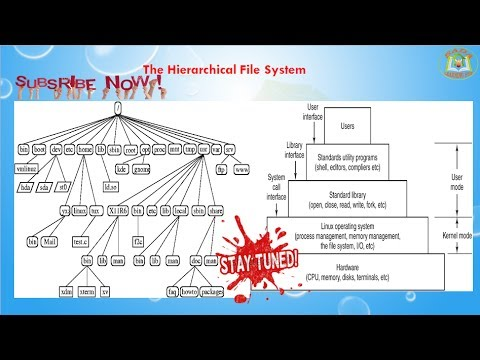 Lesson - 03 : UNIX - Architecture And File System of UNIX