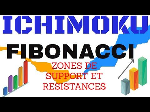 ICHIMOKU Et FIBONACCI