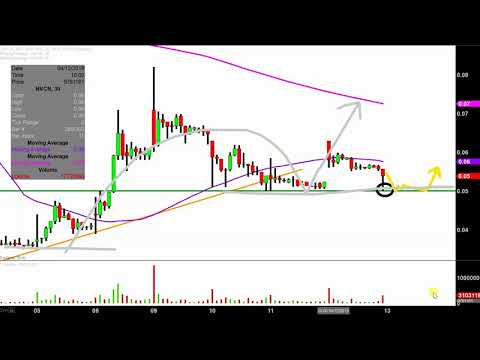 Neovasc Inc. - NVCN Stock Chart Technical Analysis for 04-12-18