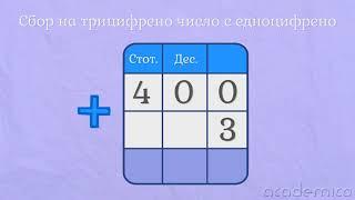 Събиране на трицифрено число без преминаване - Математика 3 клас | academico