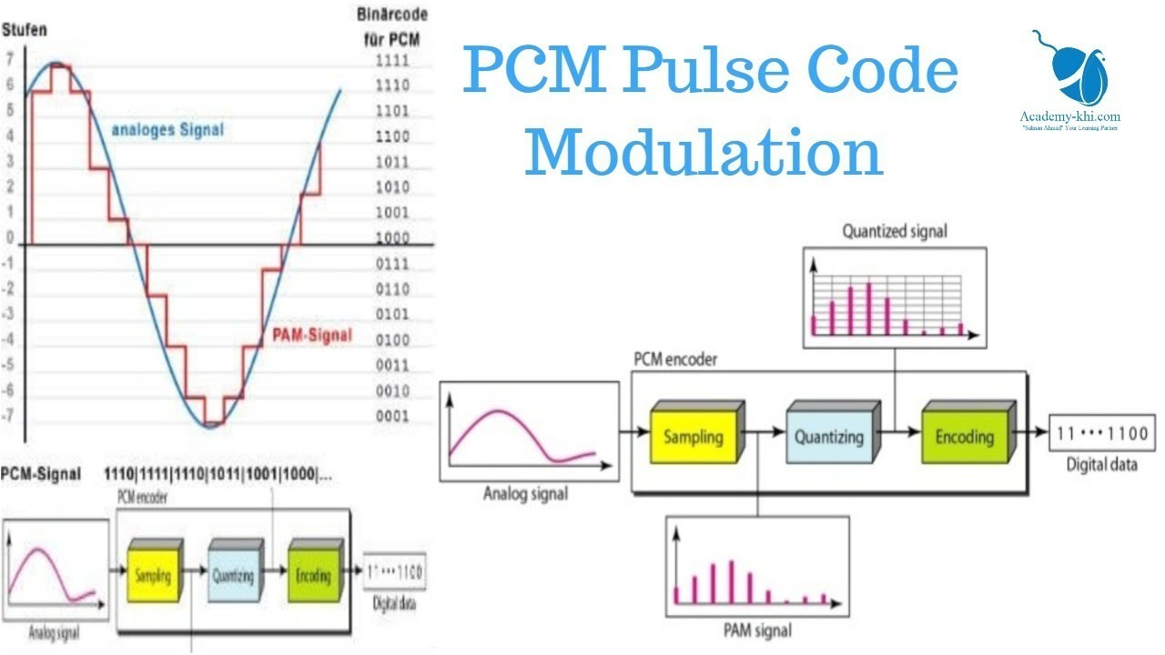 What is PCM | Pulse Code Modulation | sampling, quantization, nyquist  theorem in Urdu and Hindi