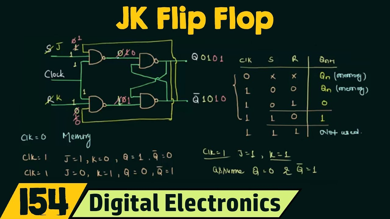 43e4be51b Introduction to JK flip flop - YouTube