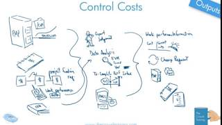 Drawn Out: Control Costs Process Whiteboard Explanation 6th ed PMBOK