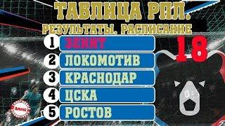 Чемпионат России РПЛ 18 тур Таблица расписание Зенит чемпион 1 й части
