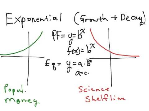 Exponential Growth and Decay Math, Algebra, Functions