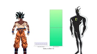 Goku vs Ben 10 Power Levels - Dragon Ball Z/Ben 10
