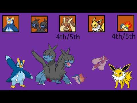 Pokémon Big Brother Award Show Results!