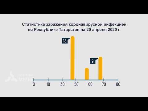 В Нижнекамске зафиксировали 5 новых случаев заражения коронавирусом