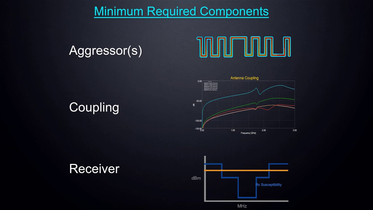ANSYS HFSS: Mitigating RF Desense — Part 3