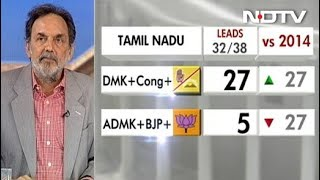 results-with-prannoy-roy-dmk-congress-sweep-election-in-tamil-nadu-leading-in-27-seats